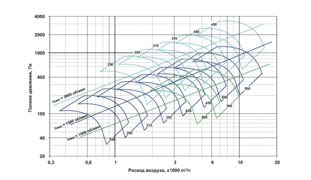 Сводная диаграмма рабочих областей (типоразмеры 250-560)