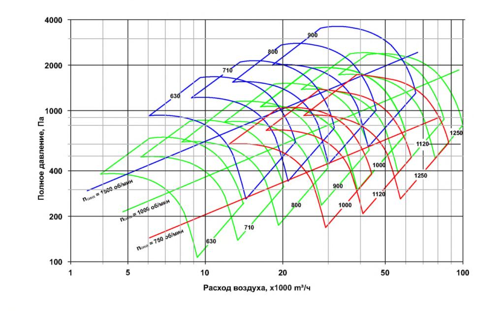 Сводная диаграмма рабочих областей (типоразмеры 630-1250)