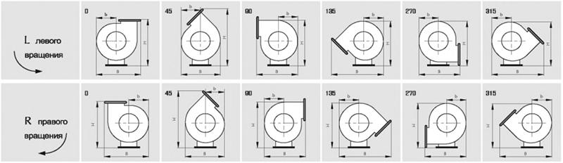 Возможные положения корпуса вентилятора