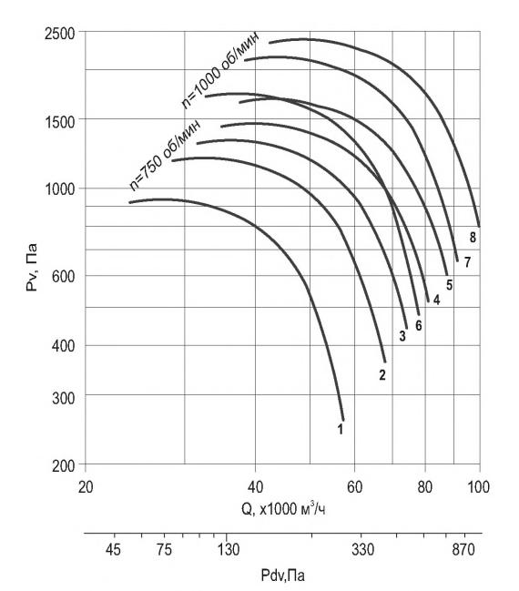 RAD 100-1250/RAD 100-1250-SE об/мин