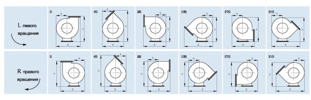 Возможные варианты положения корпуса вентилятора RAD300