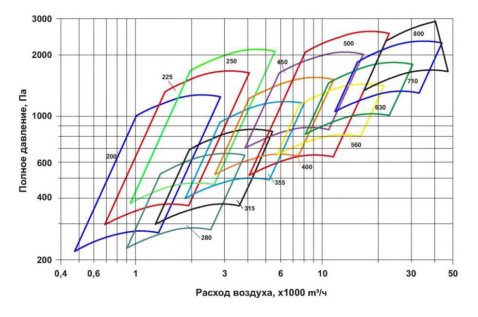 Сводная диаграмма рабочих областей RAD300