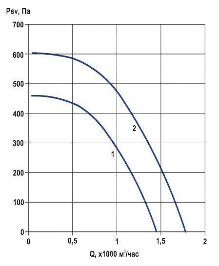 RFF-225/RFF-225-SE давление/производительность