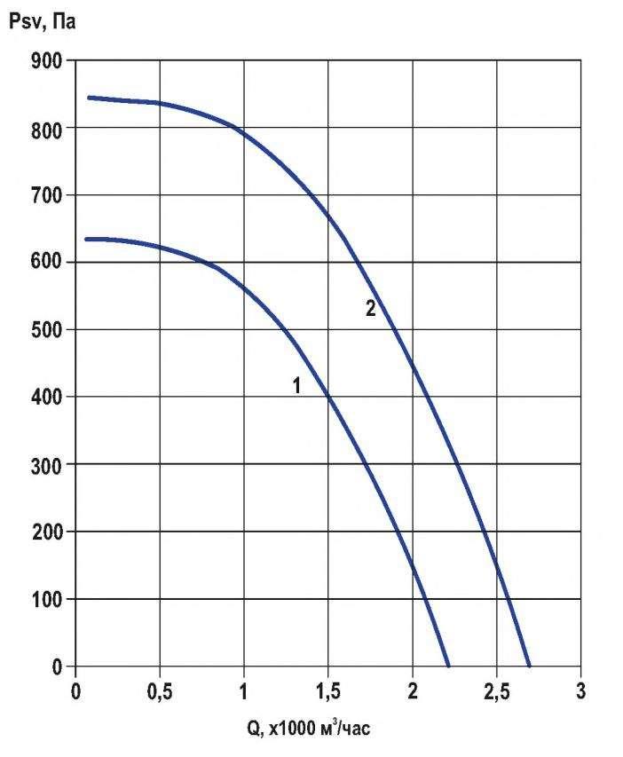 RFF-250/RFF-250-SE давление/производительность