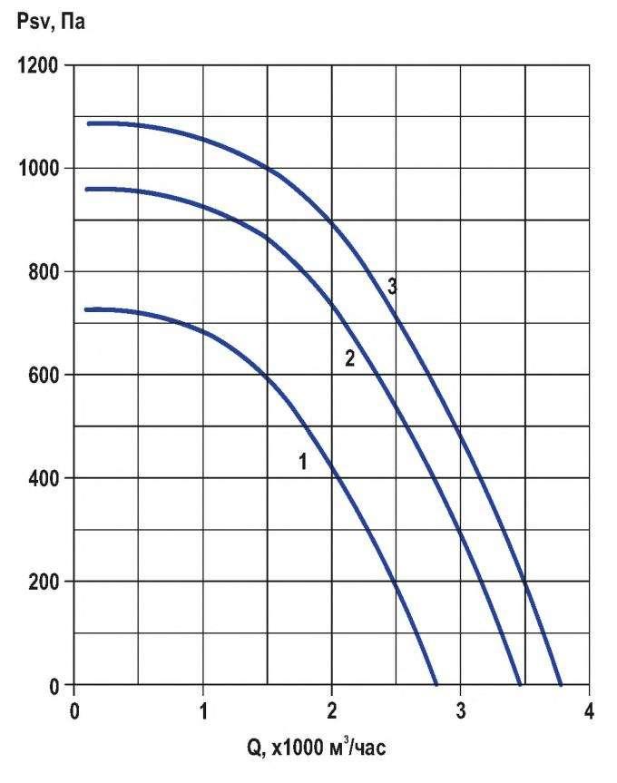 RFF-280/RFF-280-SE давление/производительность