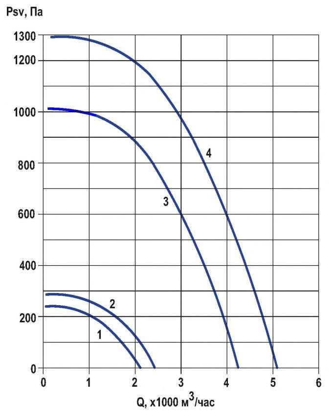RFF-315/RFF-315-SE давление/производительность