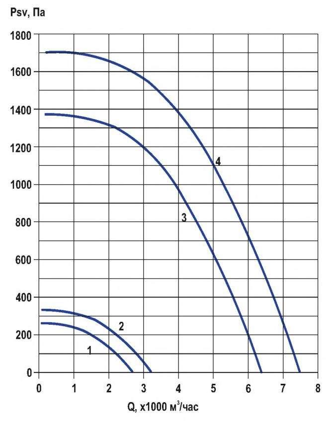 RFF-355/RFF-355-SE давление/производительность