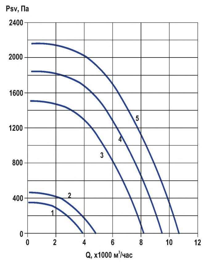 RFF-400/RFF-400-SE давление/производительность
