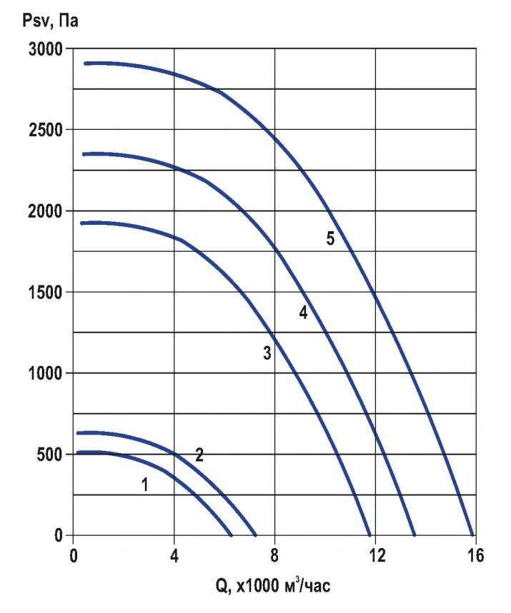 RFF-450/RFF-450-SE давление/производительность