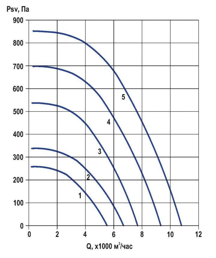 RFF-500/RFF-500-SE давление/производительность