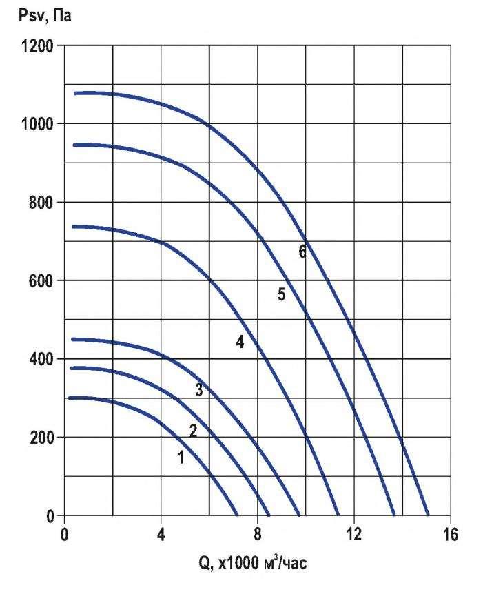 RFF-560/RFF-560-SE давление/производительность