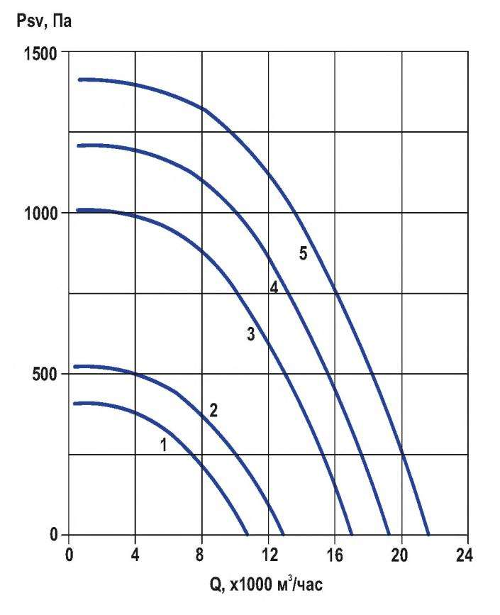 RFF-630/RFF-630-SE давление/производительность