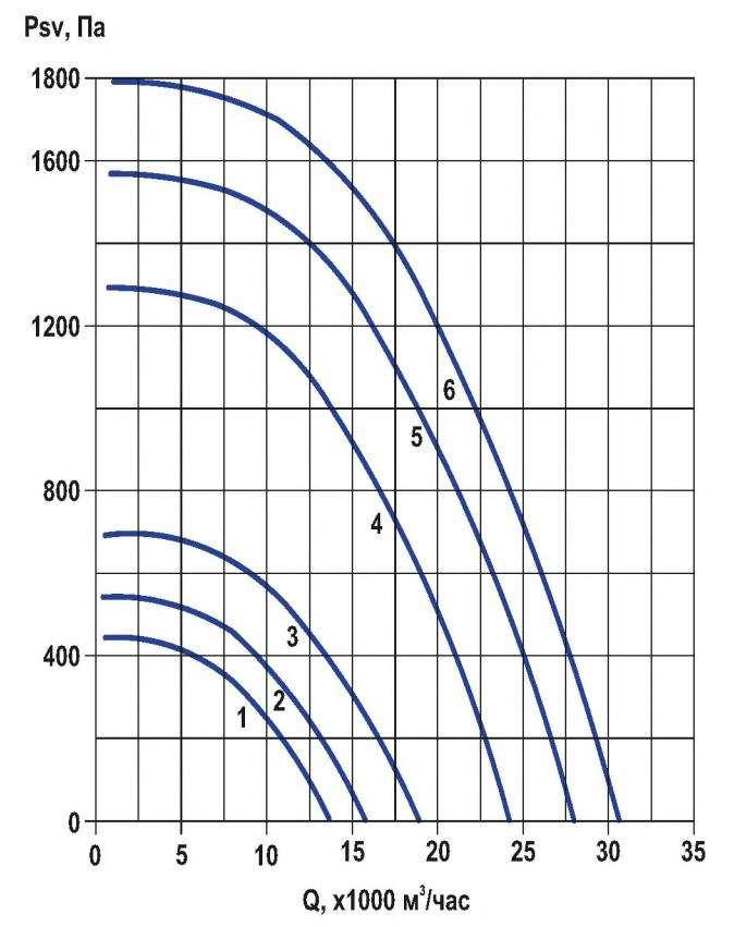 RFF-710/RFF-710-SE давление/производительность