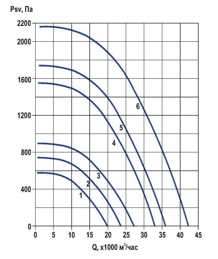 RFF-800/RFF-800-SE давление/производительность
