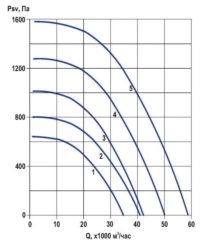 RFF-1000/RFF-1000-SE давление/производительность
