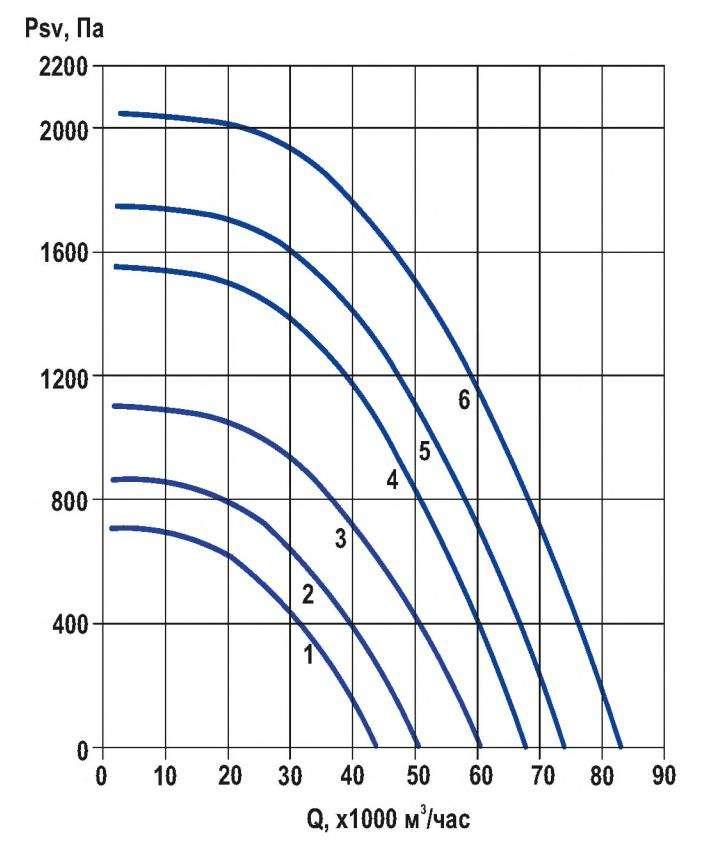 RFF-1120/RFF-1120-SE давление/производительность