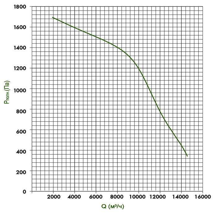 KTD 100-50 Определение потерь давления