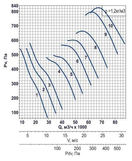 AXF-1000 1500 об/мин