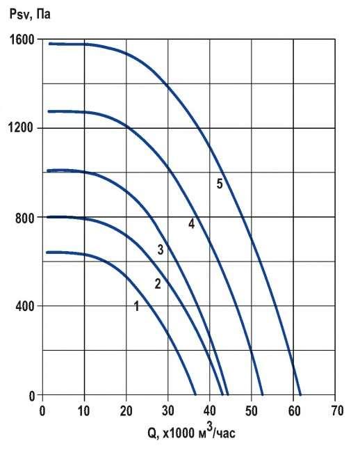 RFS-1000/RFS-1000-SE давление/производительность