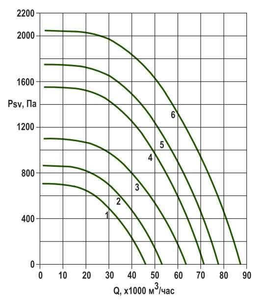 RFS-1120/RFS-1120-SE давление/производительность