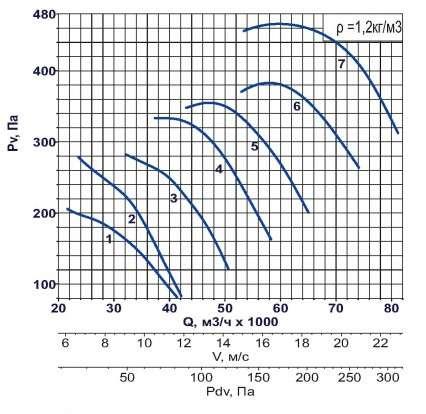 AXF-1120 1000 об/мин