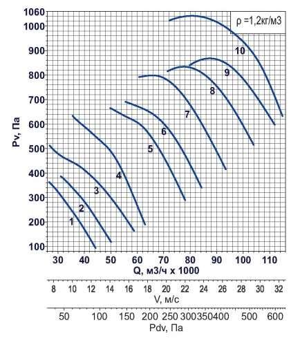 AXF-1120 1500 об/мин