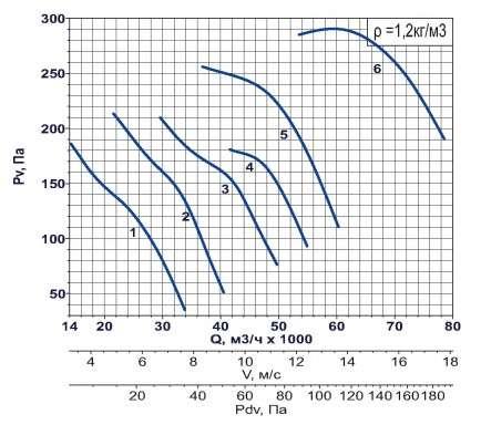 AXF-1250 750 об/мин