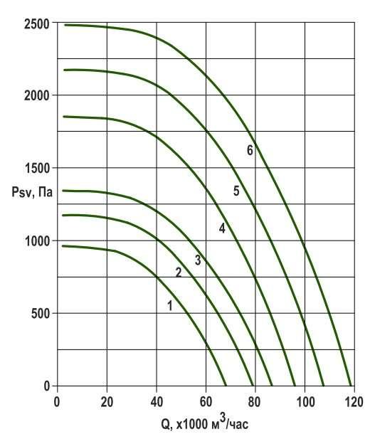 RFS-1250/RFS-1250-SE давление/производительность