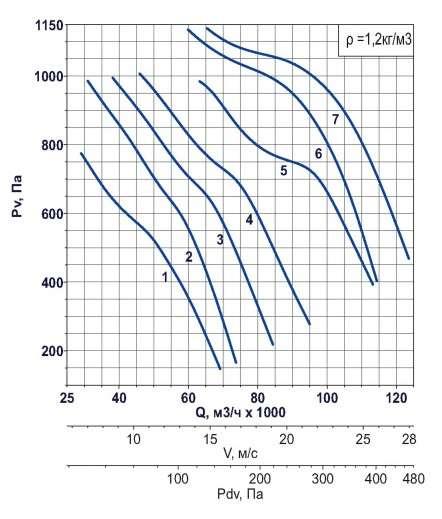 AXF-1250 1500 об/мин