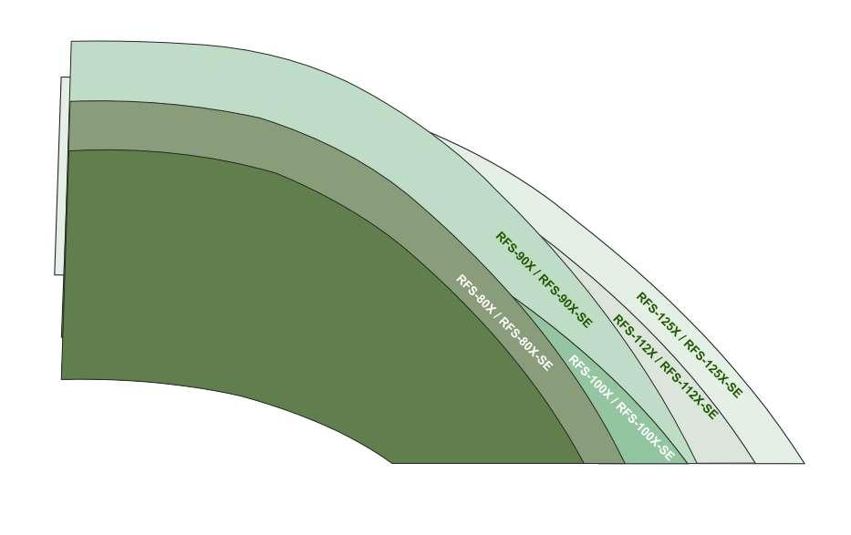 RFS/RFS-SE диаграмма рабочих областей