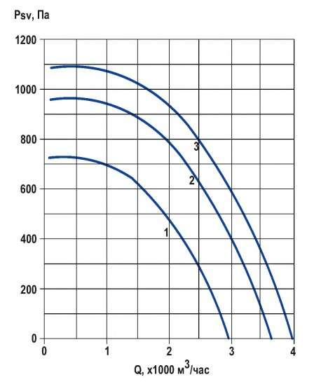 RFS-280/RFS-280-SE давление/производительность