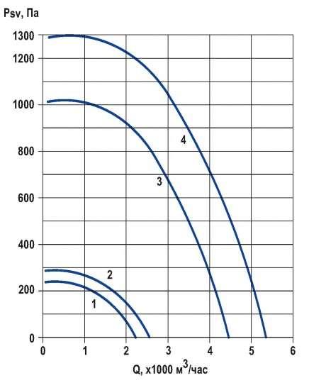 RFS-315/RFS-315-SE давление/производительность