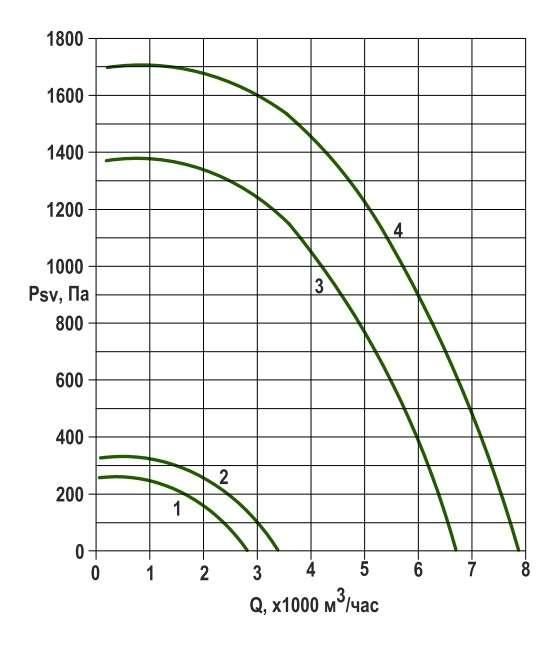 RFS-355/RFS-355-SE давление/производительность