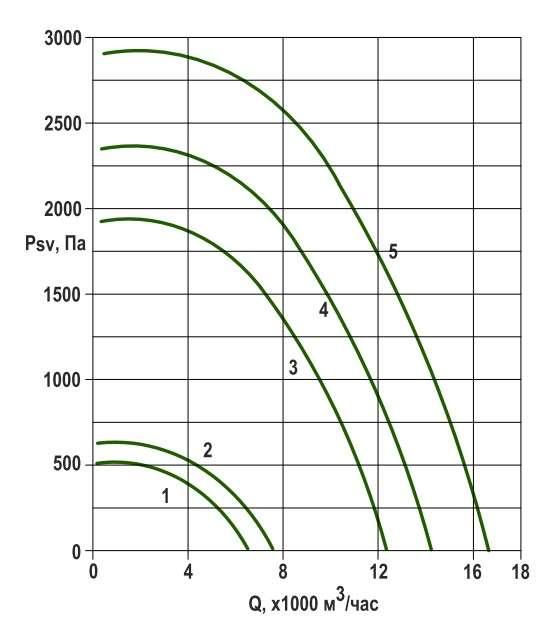 RFS-450/RFS-450-SE давление/производительность