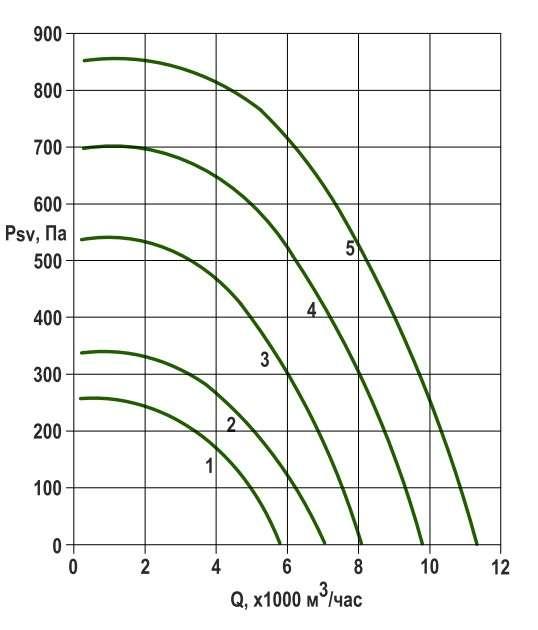 RFS-500/RFS-500-SE давление/производительность