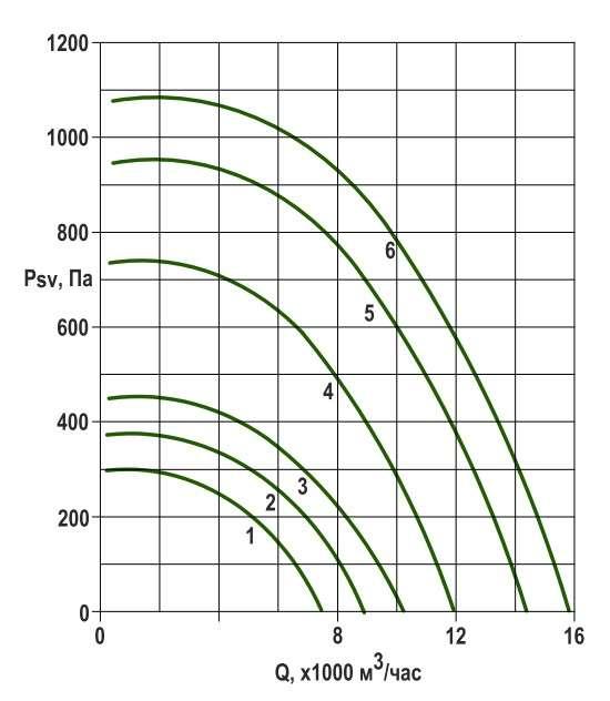 RFS-560/RFS-560-SE давление/производительность