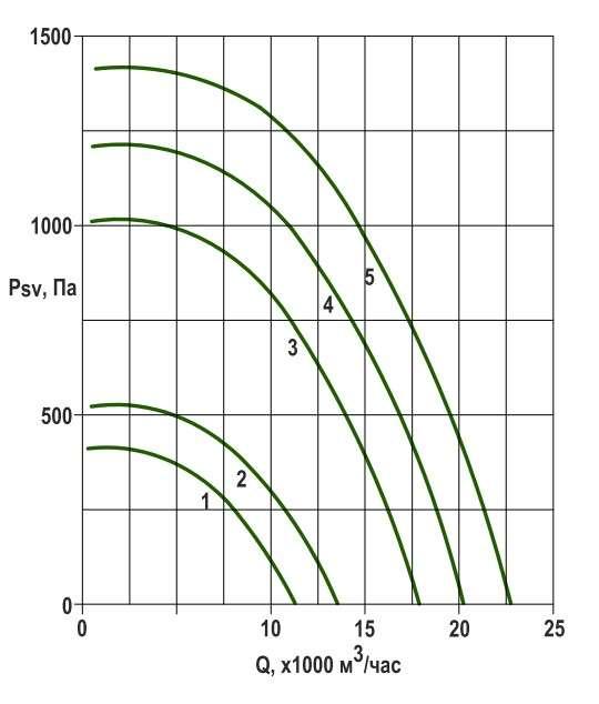 RFS-630/RFS-630-SE давление/производительность