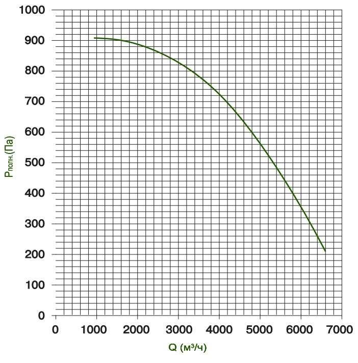 KTD 70-40 Определение потерь давления