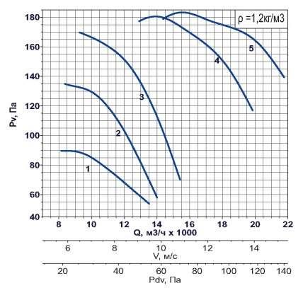 AXF-710 1000 об/мин