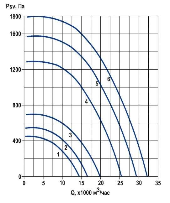 RFS-710/RFS-710-SE давление/производительность