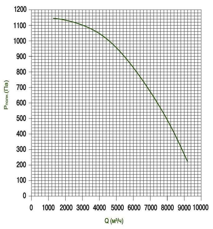 KTD 80-50 Определение потерь давления