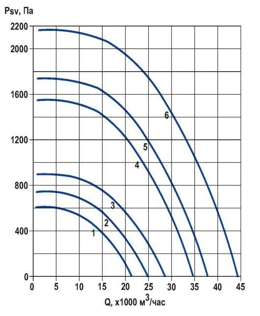 RFS-800/RFS-800-SE давление/производительность