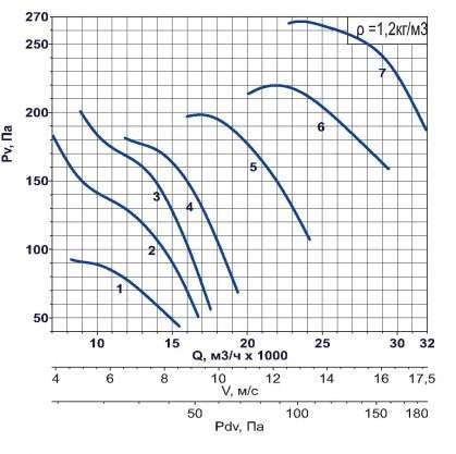 AXF-800 1000 об/мин