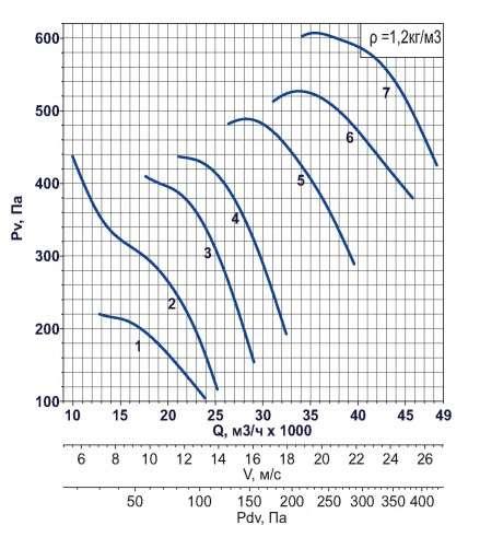 AXF-800 1500 об/мин