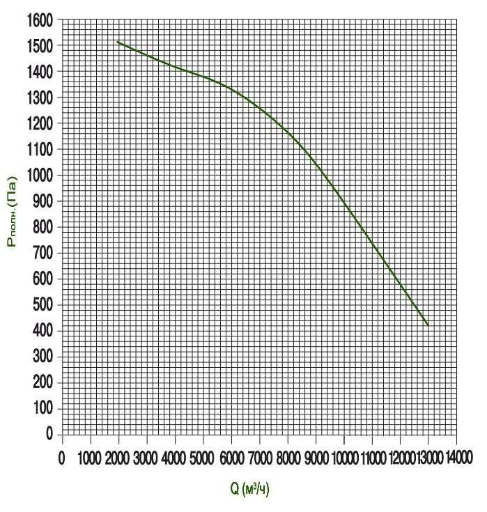 KTD 90-50 Определение потерь давления