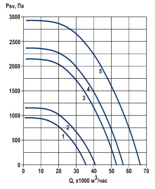 RFS-900/RFS-900-SE давление/производительность