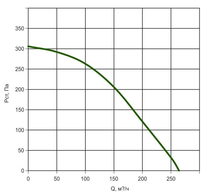 К100/1 давление/производительность