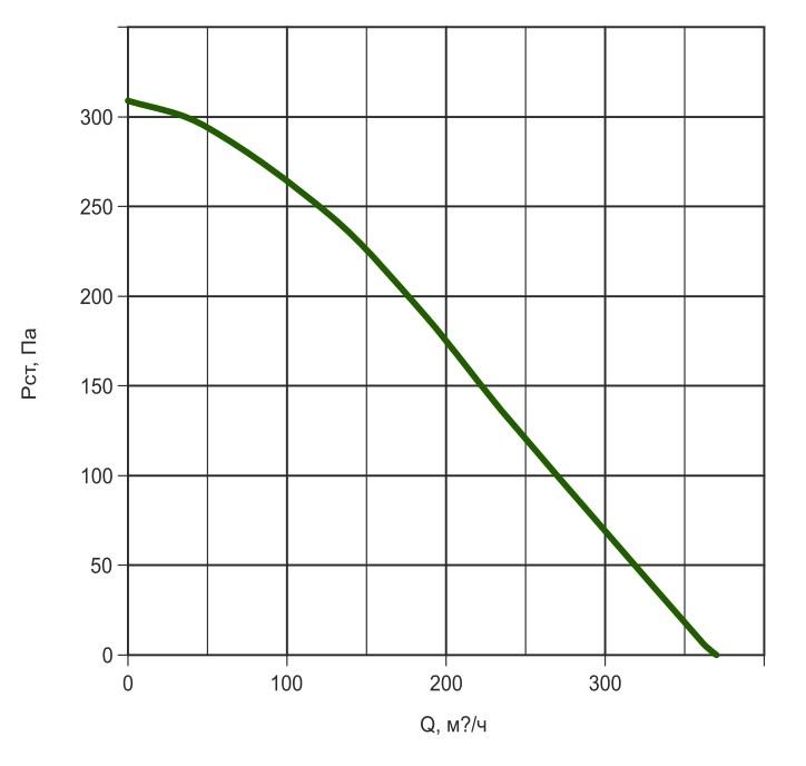 К125/1 давление/производительность