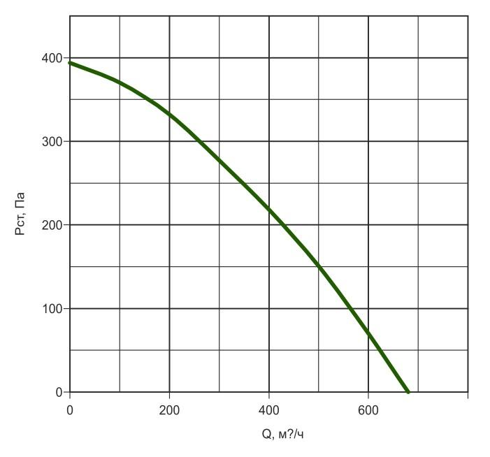 К160/1 давление/производительность