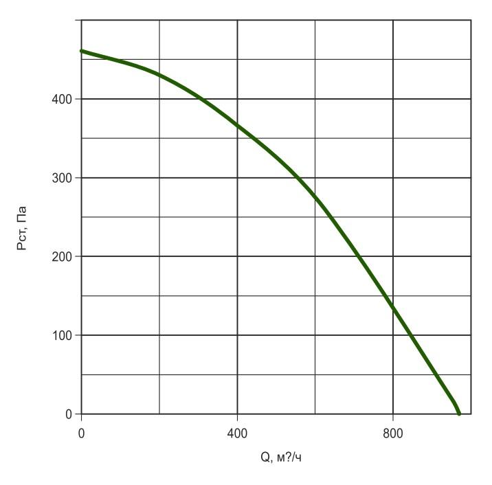 К200/1 давление/производительность
